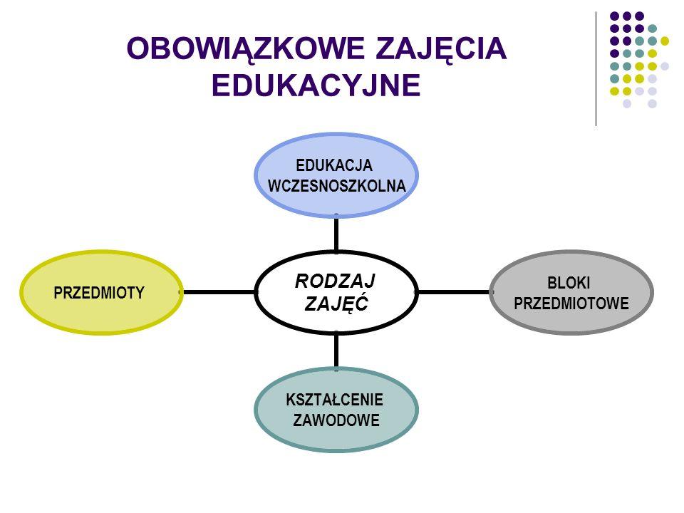 OBOWIĄZKOWE ZAJĘCIA EDUKACYJNE RODZAJ ZAJĘĆ EDUKACJA WCZESNOSZKOLNA BLOKI PRZEDMIOTOWE KSZTAŁCENIE ZAWODOWE PRZEDMIOTY