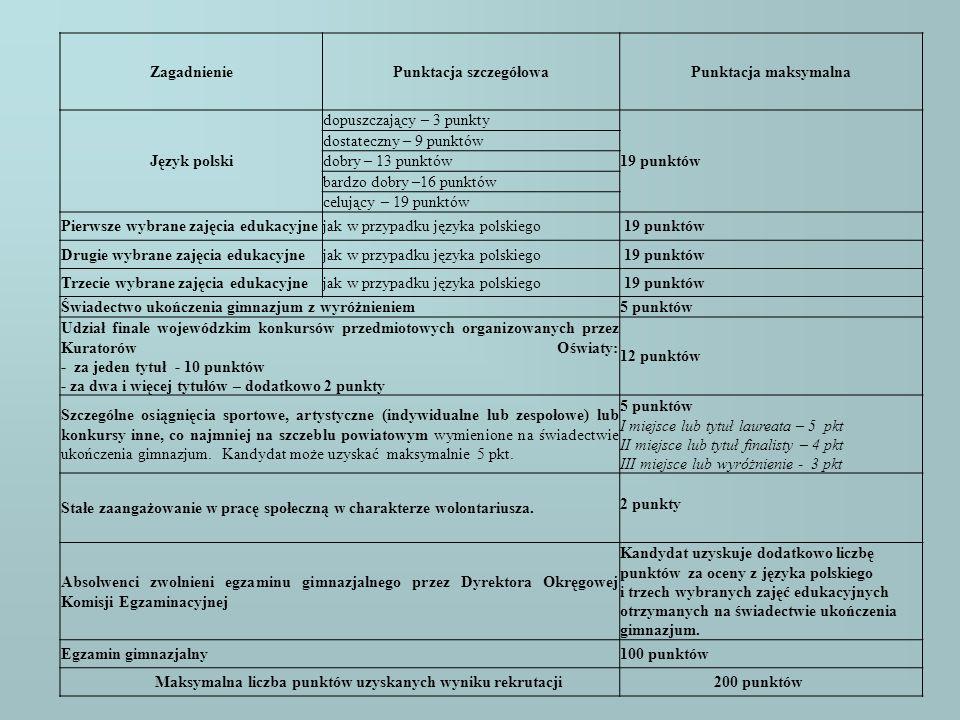 ZagadnieniePunktacja szczegółowaPunktacja maksymalna Język polski dopuszczający – 3 punkty 19 punktów dostateczny – 9 punktów dobry – 13 punktów bardz