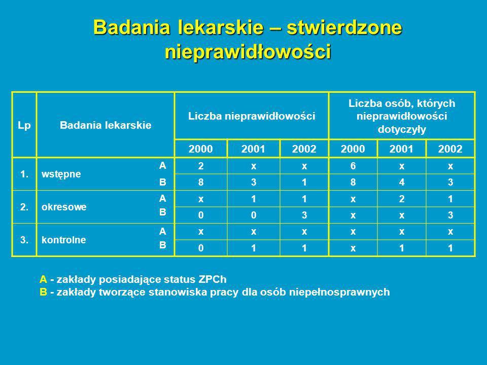 Badania lekarskie – stwierdzone nieprawidłowości LpBadania lekarskie Liczba nieprawidłowości Liczba osób, których nieprawidłowości dotyczyły 200020012002200020012002 1.wstępne A 2xx6xx B 831843 2.okresowe ABAB x11x21 003xx3 3.kontrolne ABAB xxxxxx 011x11 A - zakłady posiadające status ZPCh B - zakłady tworzące stanowiska pracy dla osób niepełnosprawnych