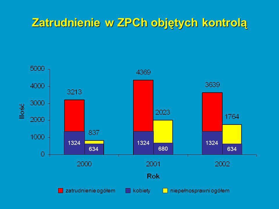 Zatrudnienie w ZPCh objętych kontrolą 1324 634 680 634 zatrudnienie ogółemkobietyniepełnosprawni ogółem