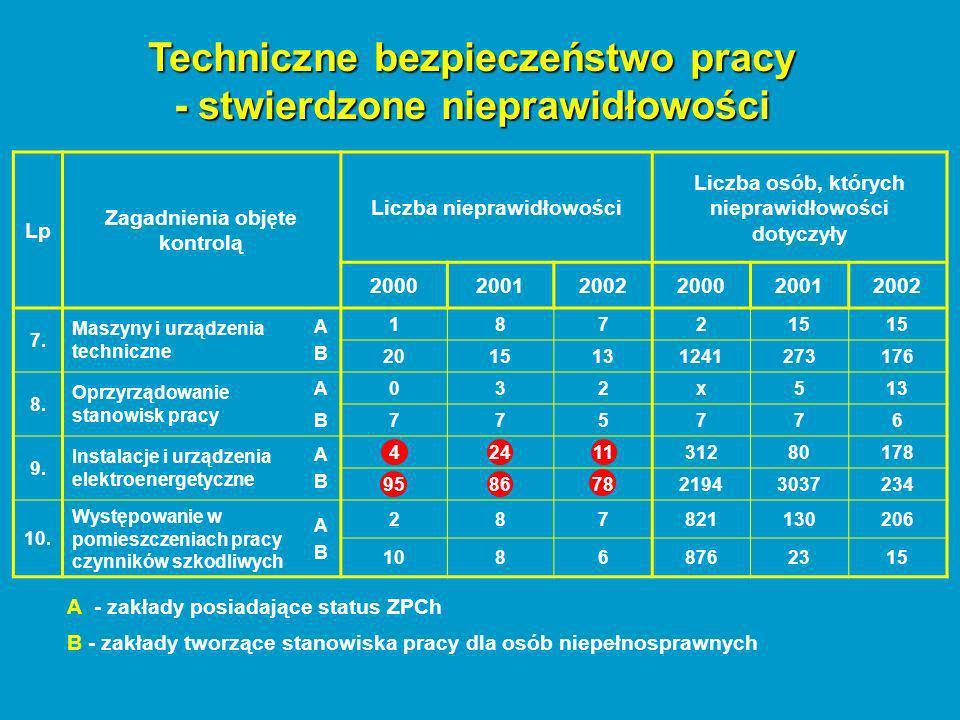A - zakłady posiadające status ZPCh B - zakłady tworzące stanowiska pracy dla osób niepełnosprawnych Lp Zagadnienia obj ę te kontrolą Liczba nieprawidłowości Liczba osób, których nieprawidłowości dotyczyły 200020012002200020012002 7.