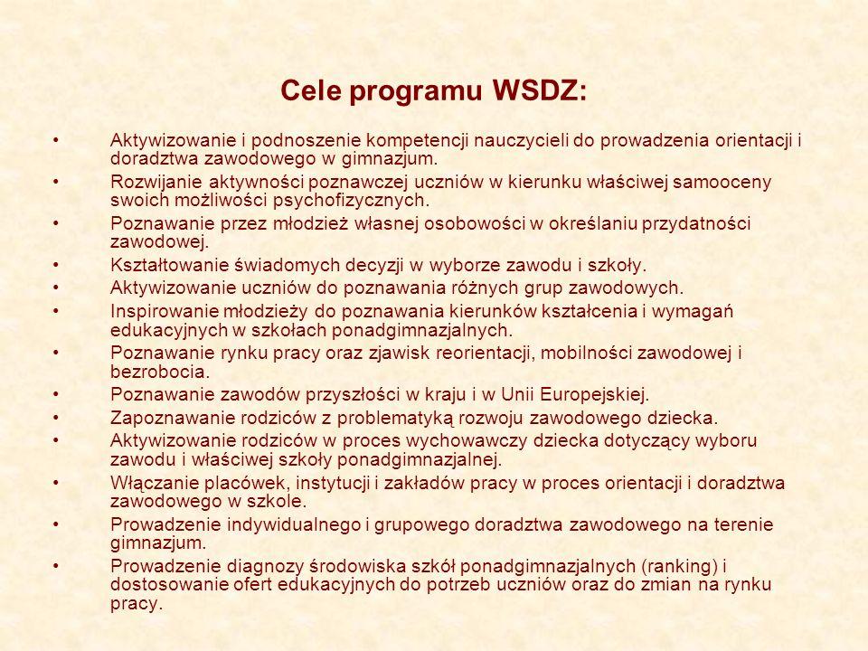 Zadania wynikające z celów programu Harmonogram pracy gimnazjum.