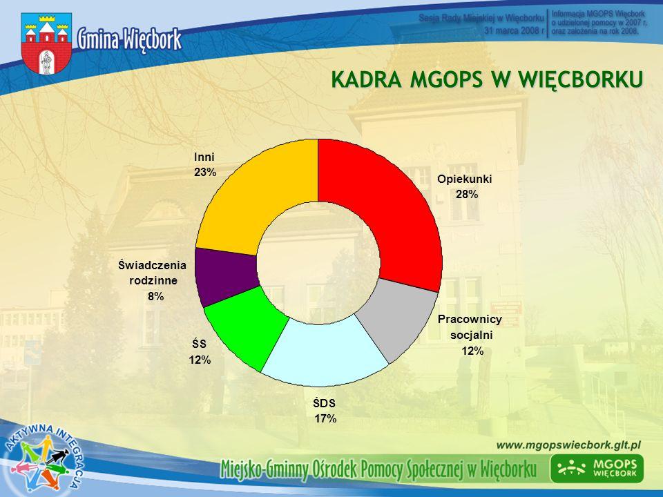 KADRA MGOPS W WIĘCBORKU ŚDS 17% Pracownicy socjalni 12% ŚS 12% Inni 23% Świadczenia rodzinne 8% Opiekunki 28%