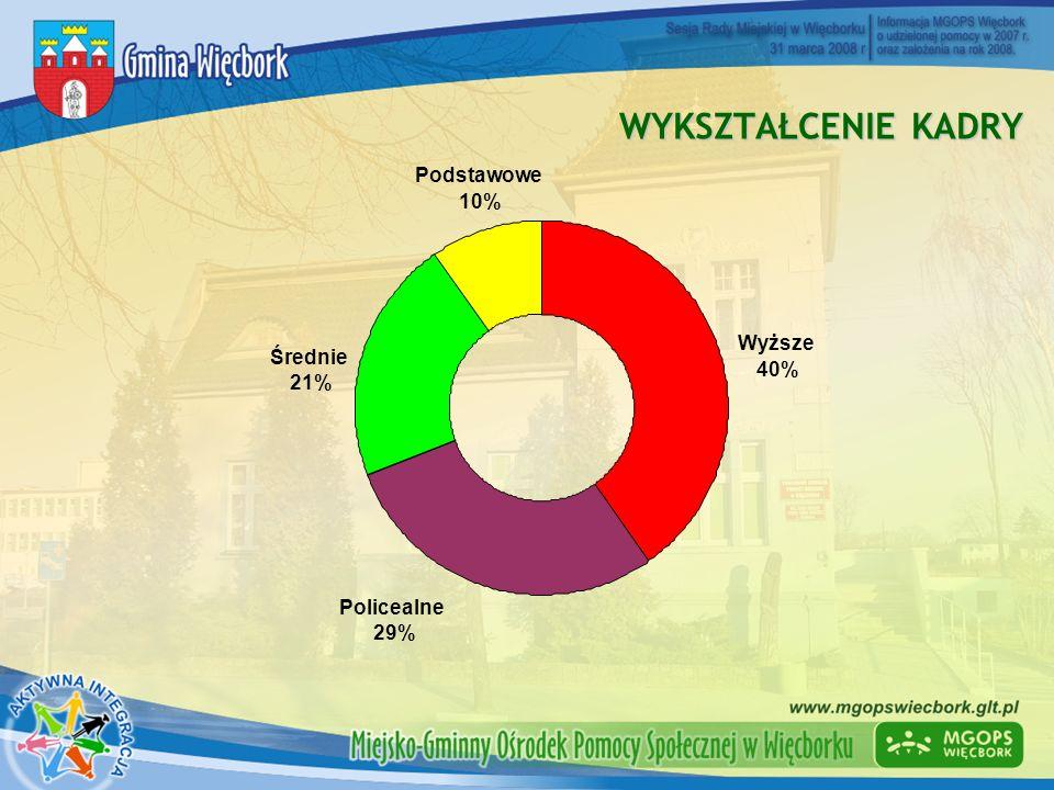 WYKSZTAŁCENIE KADRY Średnie 21% Podstawowe 10% Wyższe 40% Policealne 29%