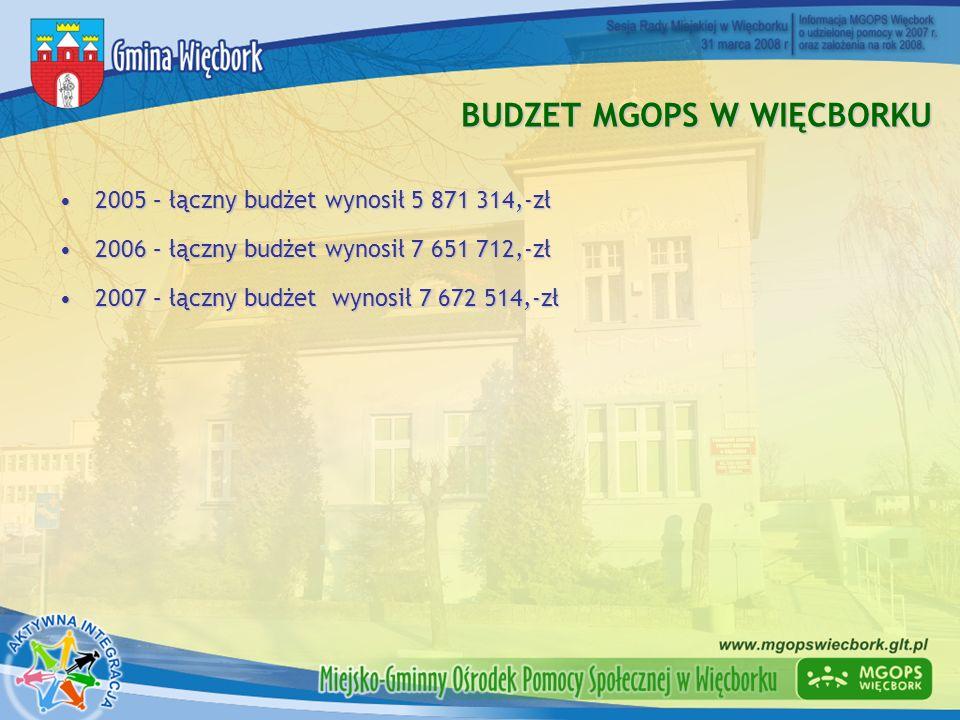 BUDZET MGOPS W WIĘCBORKU 2005 – łączny budżet wynosił 5 871 314,-zł2005 – łączny budżet wynosił 5 871 314,-zł 2006 – łączny budżet wynosił 7 651 712,-