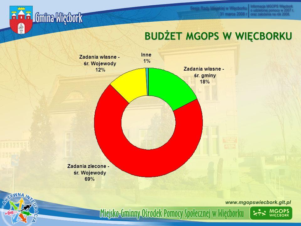 BUDZET MGOPS W WIĘCBORKU 59% 10% 12% 2% 10% 5% Świetlica Środowiskowa Środowisk.