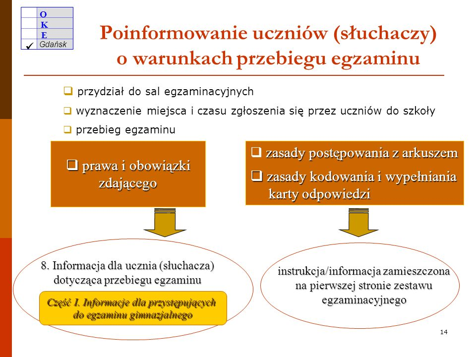 O K E Gdańsk 13 Harmonogram głównych zadań PSZE po 15 marca – c.d. poinformowanie uczniów (słuchaczy) o warunkach przebiegu egzaminu przed rozpoczęcie