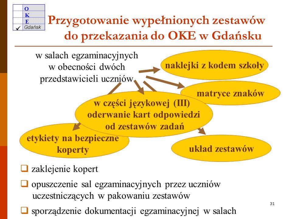 O K E Gdańsk 30 Nadzorowanie przebiegu egzaminu sprawdzenie przygotowania sal egzaminacyjnych sprawdzenie składu zespołów nadzorujących sprawdzenie tożsamości i upoważnień obserwatorów zabezpieczenie przedmiotów pozostawionych przez zdających poza salą egzaminacyjną upewnienie się o nienaruszeniu pakietów z zestawami egzaminacyjnymi przekazanie materiałów egzaminacyjnych PZN wydłużenie czasu trwania egzaminu dla uprawnionych do tego zdających podejmowanie ewentualnych decyzji o przerwaniu egzaminu i unieważnieniu pracy zdającego wymiana zestawów wadliwych i jej odnotowanie w Zbiorczym protokole przebiegu egzaminu gimnazjalnego W przypadku naruszenia pakietów z zestawami/płytami zawiesić egzamin i powiadomić dyrektora OKE w Gdańsku.
