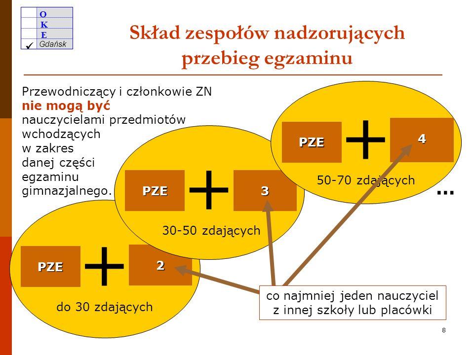 O K E Gdańsk 7 Zawarcie porozumień z dyrektorami innych szkół - przynajmniej jeden wymóg z Rozporządzenia - przynajmniej jeden nauczyciel z innej szko