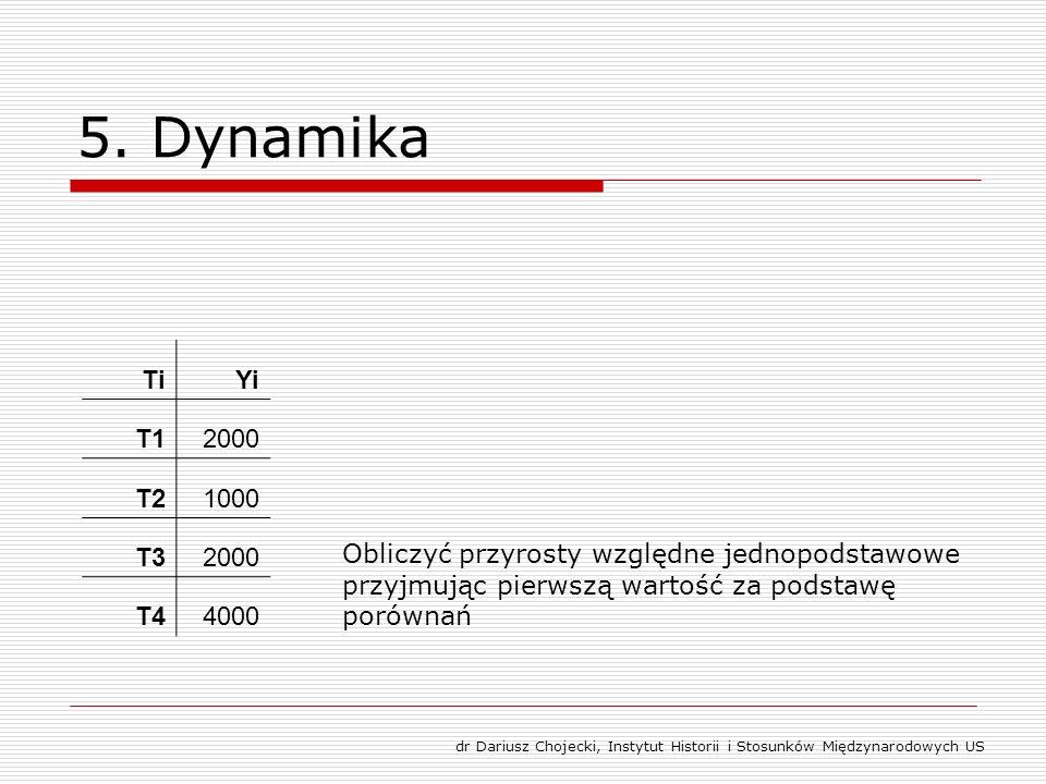 5. Dynamika TiYi T12000 T21000 T32000 T44000 Obliczyć przyrosty względne jednopodstawowe przyjmując pierwszą wartość za podstawę porównań dr Dariusz C