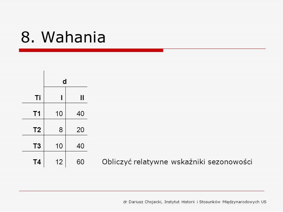 8. Wahania Ti d III T11040 T2820 T31040 T41260 Obliczyć relatywne wskaźniki sezonowości dr Dariusz Chojecki, Instytut Historii i Stosunków Międzynarod
