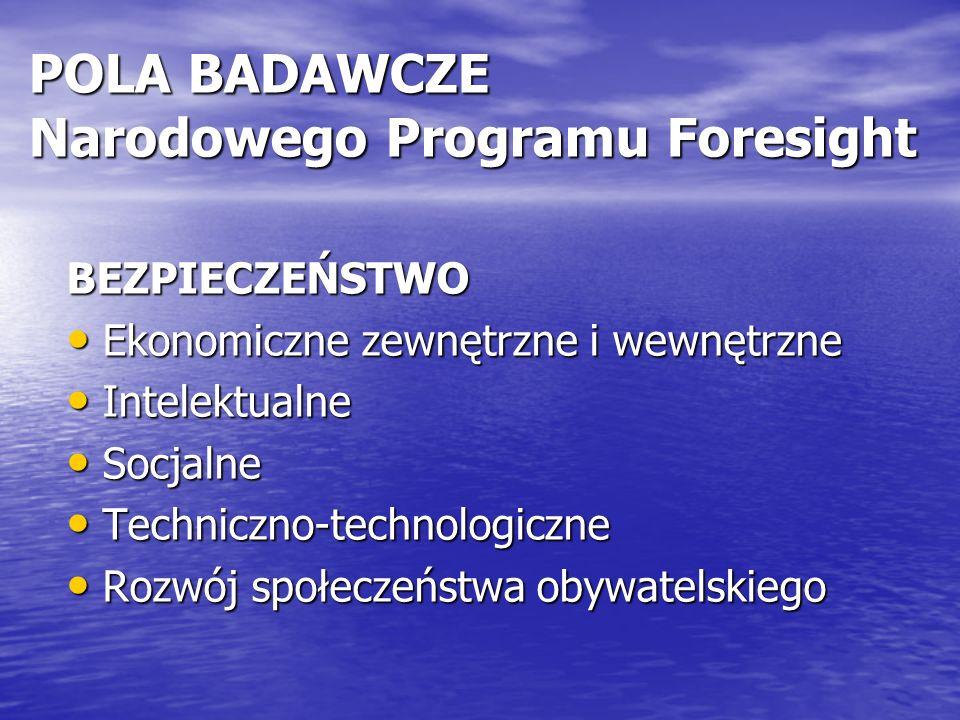 POLA BADAWCZE Narodowego Programu Foresight BEZPIECZEŃSTWO Ekonomiczne zewnętrzne i wewnętrzne Ekonomiczne zewnętrzne i wewnętrzne Intelektualne Intelektualne Socjalne Socjalne Techniczno-technologiczne Techniczno-technologiczne Rozwój społeczeństwa obywatelskiego Rozwój społeczeństwa obywatelskiego