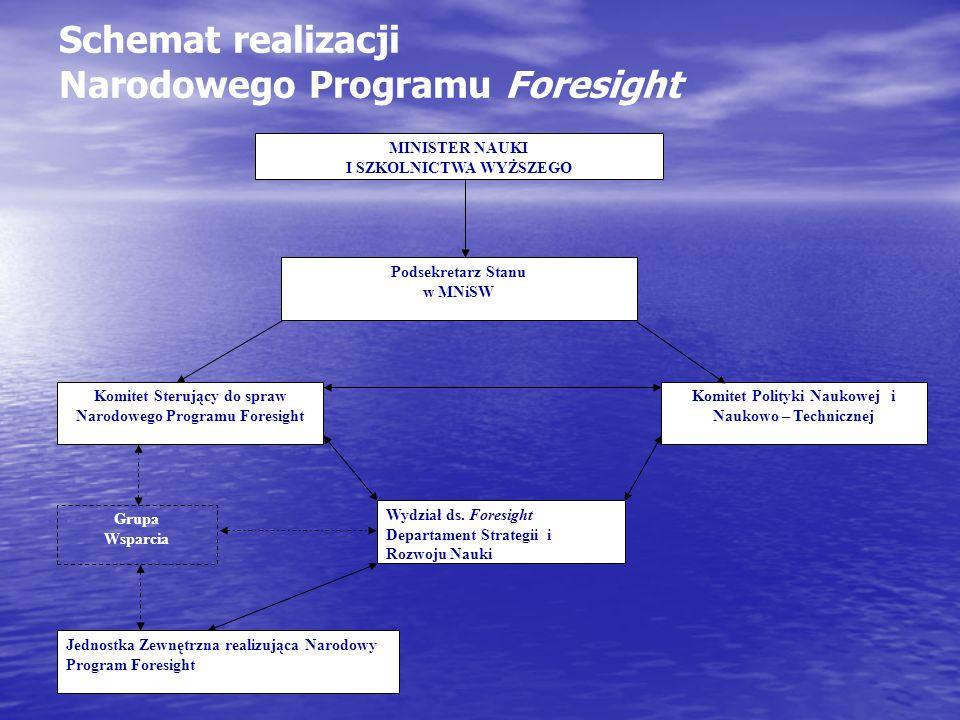 Schemat realizacji Narodowego Programu Foresight Komitet Sterujący do spraw Narodowego Programu Foresight Komitet Polityki Naukowej i Naukowo – Technicznej Wydział ds.