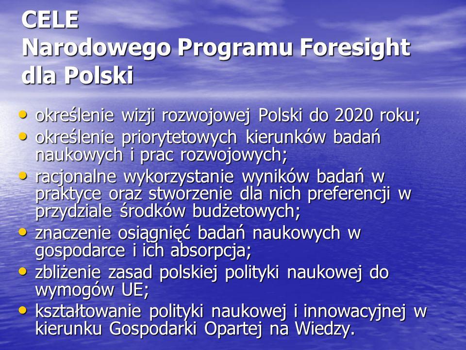 CELE Narodowego Programu Foresight dla Polski określenie wizji rozwojowej Polski do 2020 roku; określenie wizji rozwojowej Polski do 2020 roku; określenie priorytetowych kierunków badań naukowych i prac rozwojowych; określenie priorytetowych kierunków badań naukowych i prac rozwojowych; racjonalne wykorzystanie wyników badań w praktyce oraz stworzenie dla nich preferencji w przydziale środków budżetowych; racjonalne wykorzystanie wyników badań w praktyce oraz stworzenie dla nich preferencji w przydziale środków budżetowych; znaczenie osiągnięć badań naukowych w gospodarce i ich absorpcja; znaczenie osiągnięć badań naukowych w gospodarce i ich absorpcja; zbliżenie zasad polskiej polityki naukowej do wymogów UE; zbliżenie zasad polskiej polityki naukowej do wymogów UE; kształtowanie polityki naukowej i innowacyjnej w kierunku Gospodarki Opartej na Wiedzy.