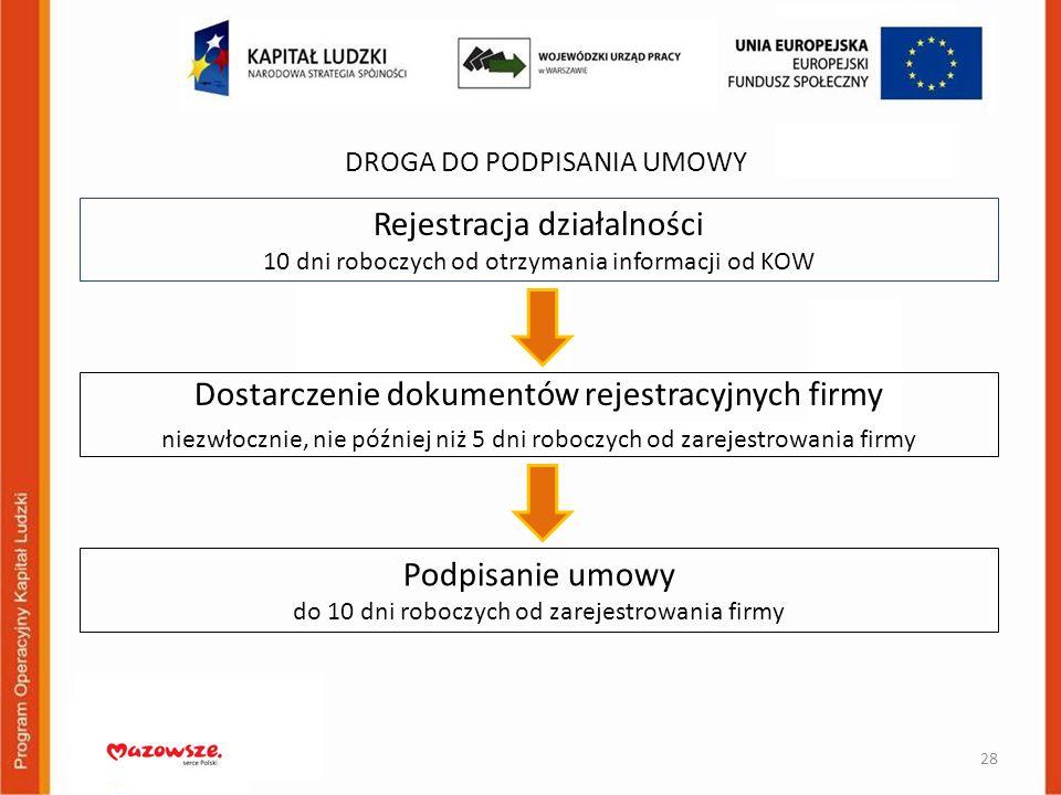 Rejestracja działalności 10 dni roboczych od otrzymania informacji od KOW DROGA DO PODPISANIA UMOWY 28 Dostarczenie dokumentów rejestracyjnych firmy n