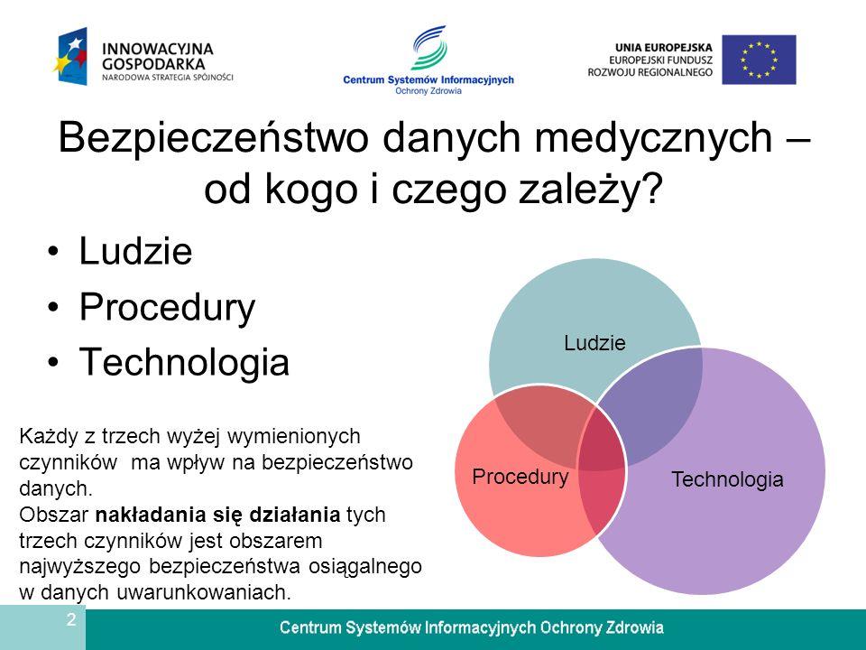 2 Bezpieczeństwo danych medycznych – od kogo i czego zależy? Ludzie Procedury Technologia Ludzie Technologia Procedury Każdy z trzech wyżej wymieniony