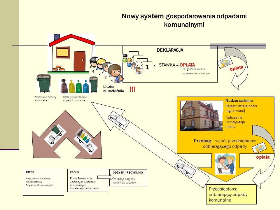 Now y system gospodarowania odpadami komunalnymi 2 1 3 4 opłata Przetarg – wybór przedsiębiorcy odbierającego odpady Naliczanie i windykacja opłaty Pr