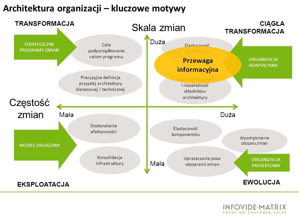 Duża Mała DużaMała Skala zmian Częstość zmian Doskonalenie efektywności Konsolidacja infrastruktury MODEL USŁUGOWY Cele podporządkowane celom programu