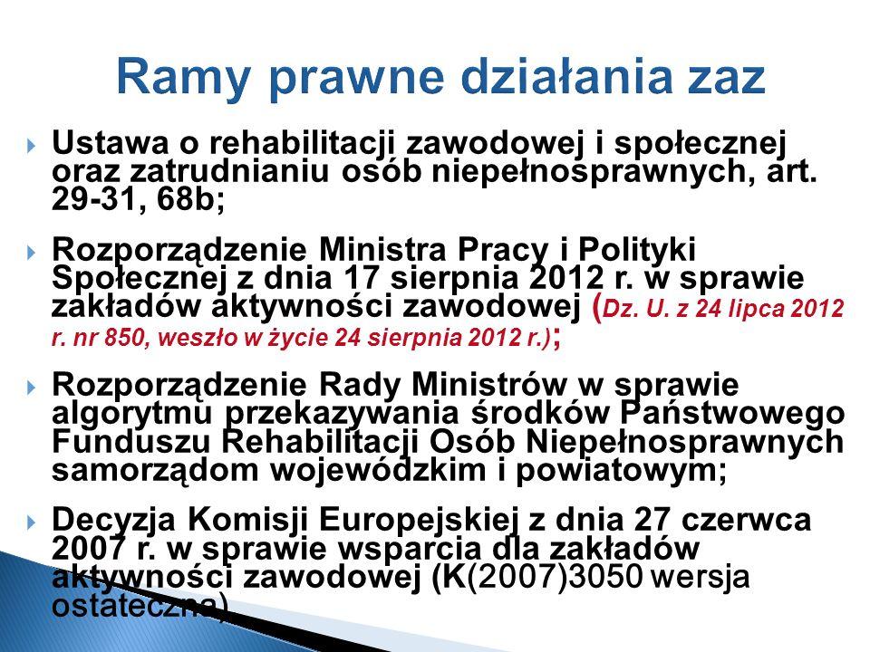 Ramy prawne działania zaz Ustawa o rehabilitacji zawodowej i społecznej oraz zatrudnianiu osób niepełnosprawnych, art. 29-31, 68b; Rozporządzenie Mini