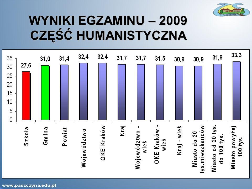 WYNIKI EGZAMINU – 2009 CZĘŚĆ HUMANISTYCZNA
