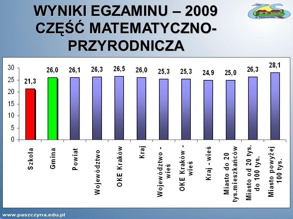 WYNIKI EGZAMINU – 2009 CZĘŚĆ MATEMATYCZNO- PRZYRODNICZA