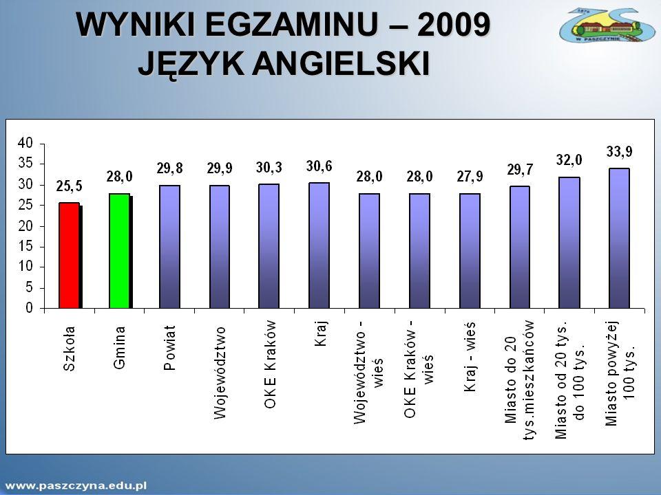 WYNIKI EGZAMINU – 2009 JĘZYK ANGIELSKI