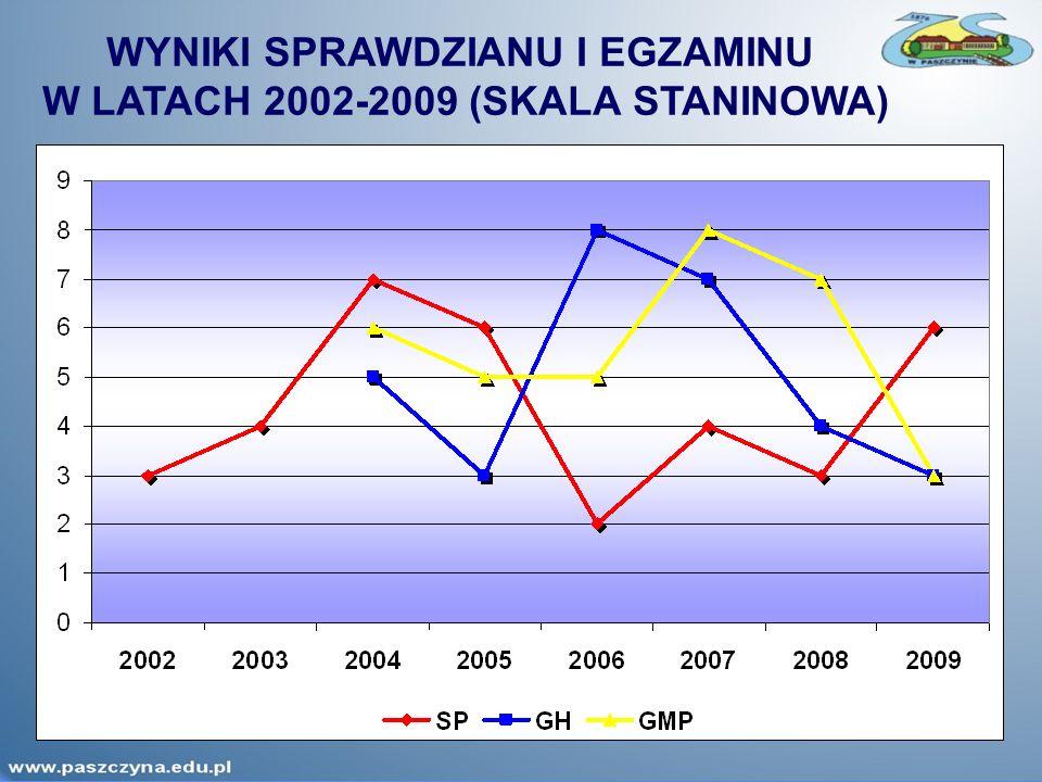 WYNIKI SPRAWDZIANU I EGZAMINU W LATACH 2002-2009 (SKALA STANINOWA)