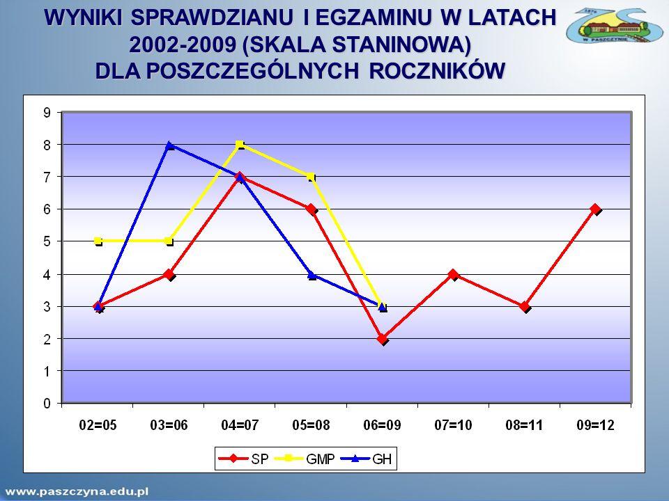 WYNIKI SPRAWDZIANU I EGZAMINU W LATACH 2002-2009 (SKALA STANINOWA) DLA POSZCZEGÓLNYCH ROCZNIKÓW
