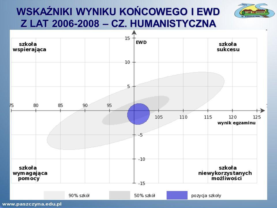 WSKAŹNIKI WYNIKU KOŃCOWEGO I EWD Z LAT 2006-2008 – CZ. HUMANISTYCZNA