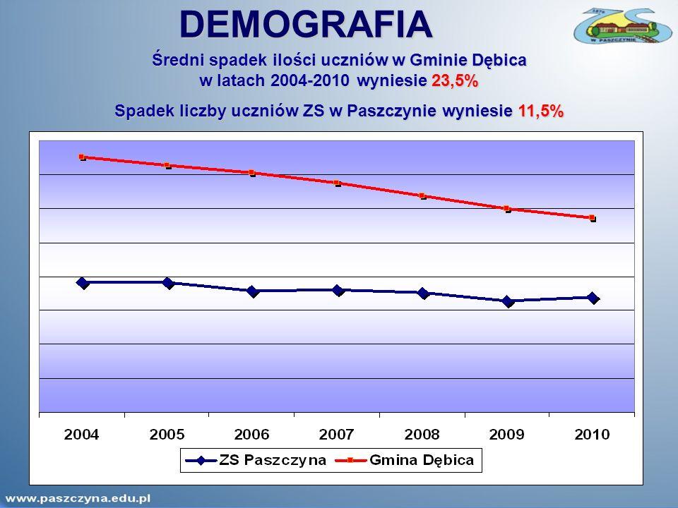 DEMOGRAFIA Średni spadek ilości uczniów w Gminie Dębica w latach 2004-2010 wyniesie 23,5% Spadek liczby uczniów ZS w Paszczynie wyniesie 11,5%
