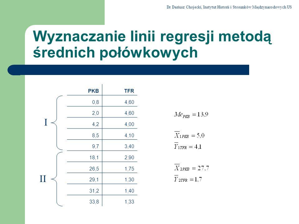 Wyznaczanie linii regresji metodą średnich połówkowych PKBTFR 0,84,60 2,04,60 4,24,00 8,54,10 9,73,40 18,12,90 26,51,75 29,11,30 31,21,40 33,81,33 I I
