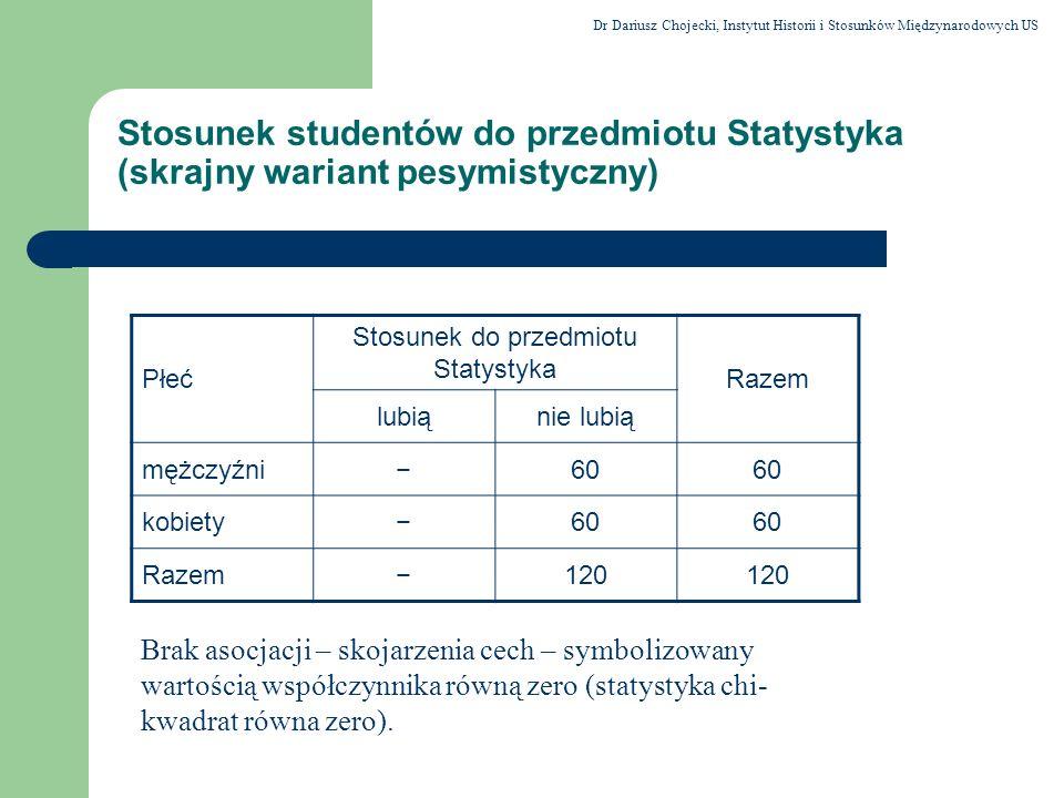 Stosunek studentów do przedmiotu Statystyka (skrajny wariant pesymistyczny) Płeć Stosunek do przedmiotu Statystyka Razem lubiąnie lubią mężczyźni60 ko