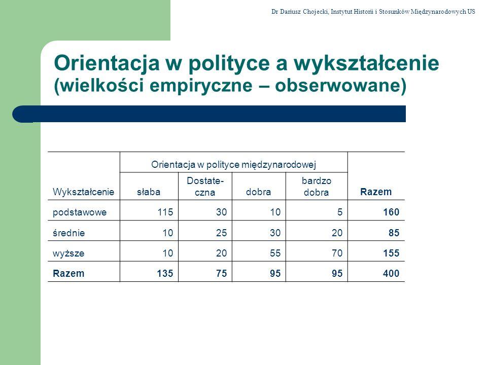 Orientacja w polityce a wykształcenie (wielkości empiryczne – obserwowane) Orientacja w polityce międzynarodowej Wykształceniesłaba Dostate- cznadobra
