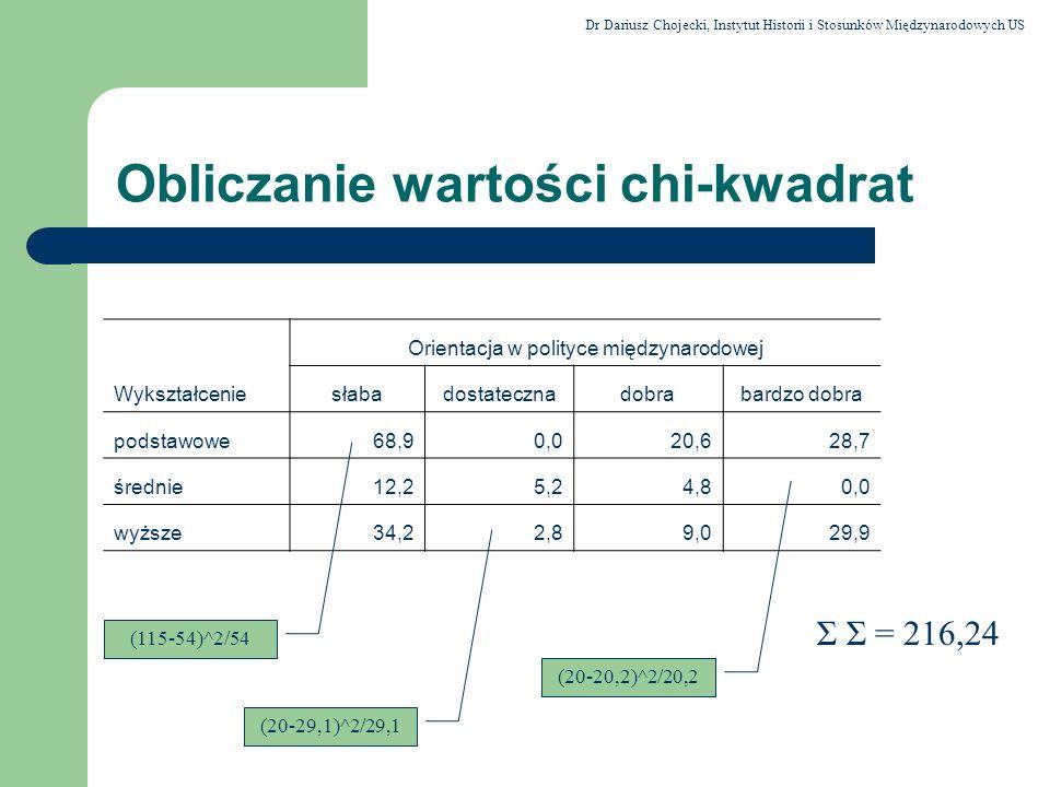 Obliczanie wartości chi-kwadrat Σ Σ = 216,24 Orientacja w polityce międzynarodowej Wykształceniesłabadostatecznadobrabardzo dobra podstawowe68,90,020,