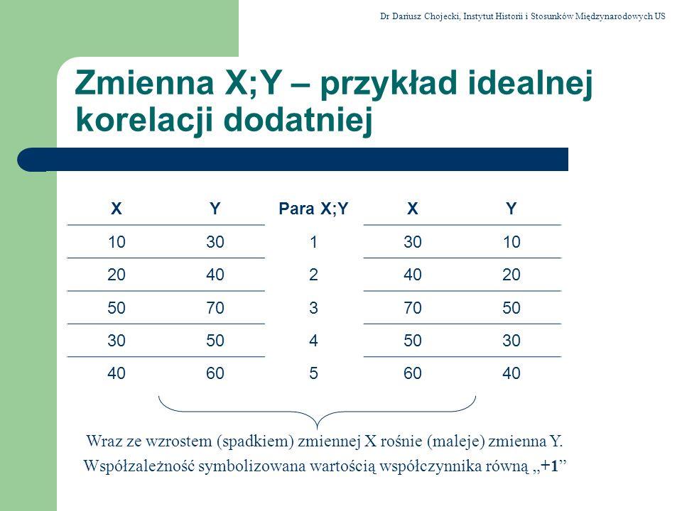 Zmienna X;Y – przykład idealnej korelacji dodatniej XYPara X;YXY 10301 10 20402 20 50703 50 30504 30 40605 40 Wraz ze wzrostem (spadkiem) zmiennej X r