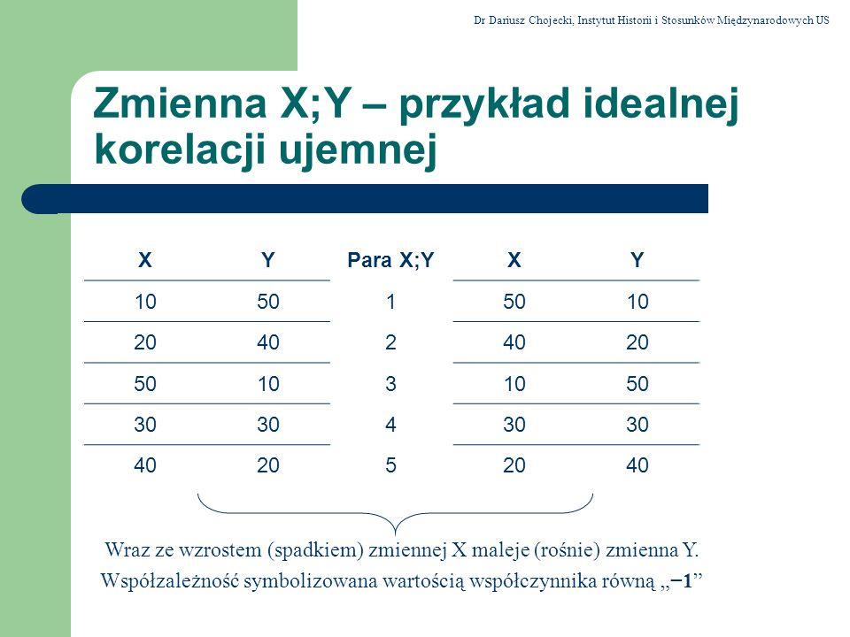 Zmienna X;Y – przykład idealnej korelacji ujemnej XYPara X;YXY 10501 10 20402 20 50103 50 30 4 40205 40 Wraz ze wzrostem (spadkiem) zmiennej X maleje
