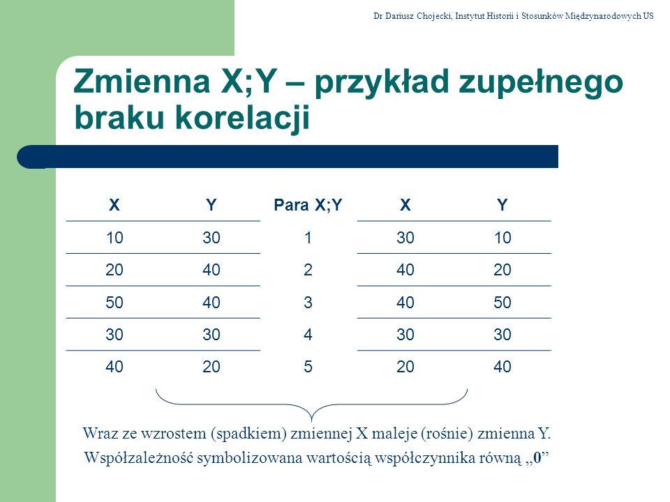 Zmienna X;Y – przykład zupełnego braku korelacji XYPara X;YXY 10301 10 20402 20 50403 50 30 4 40205 40 Wraz ze wzrostem (spadkiem) zmiennej X maleje (