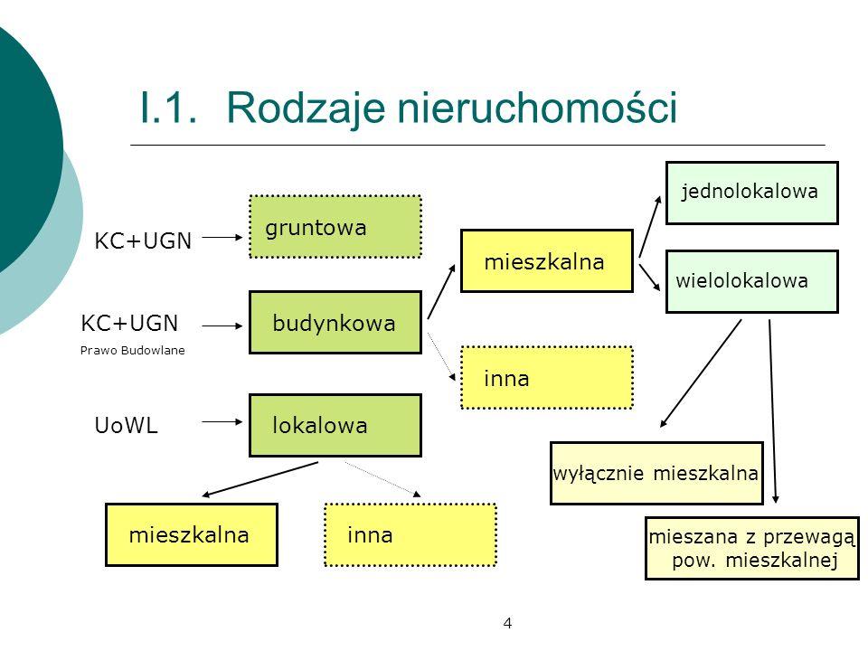 5 I.2.Definicje lokalu mieszkalnego a)wg Ustawy z dn.