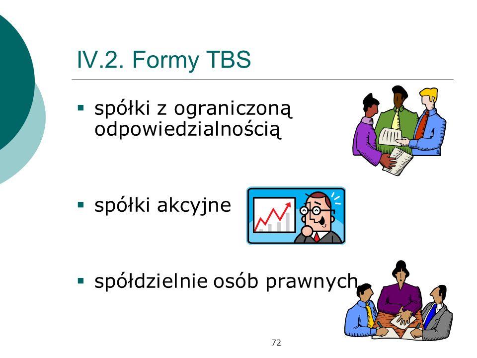 72 IV.2. Formy TBS spółki z ograniczoną odpowiedzialnością spółki akcyjne spółdzielnie osób prawnych