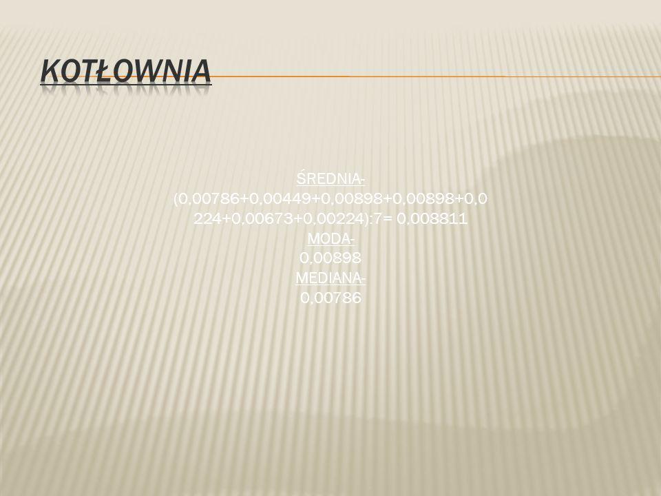ŚREDNIA- (0,00786+0,00449+0,00898+0,00898+0,0 224+0,00673+0,00224):7= 0,008811 MODA- 0,00898 MEDIANA- 0,00786