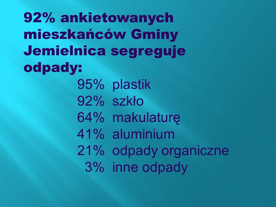 92% ankietowanych mieszkańców Gminy Jemielnica segreguje odpady: 95% plastik 92% szkło 64% makulaturę 41% aluminium 21% odpady organiczne 3% inne odpa