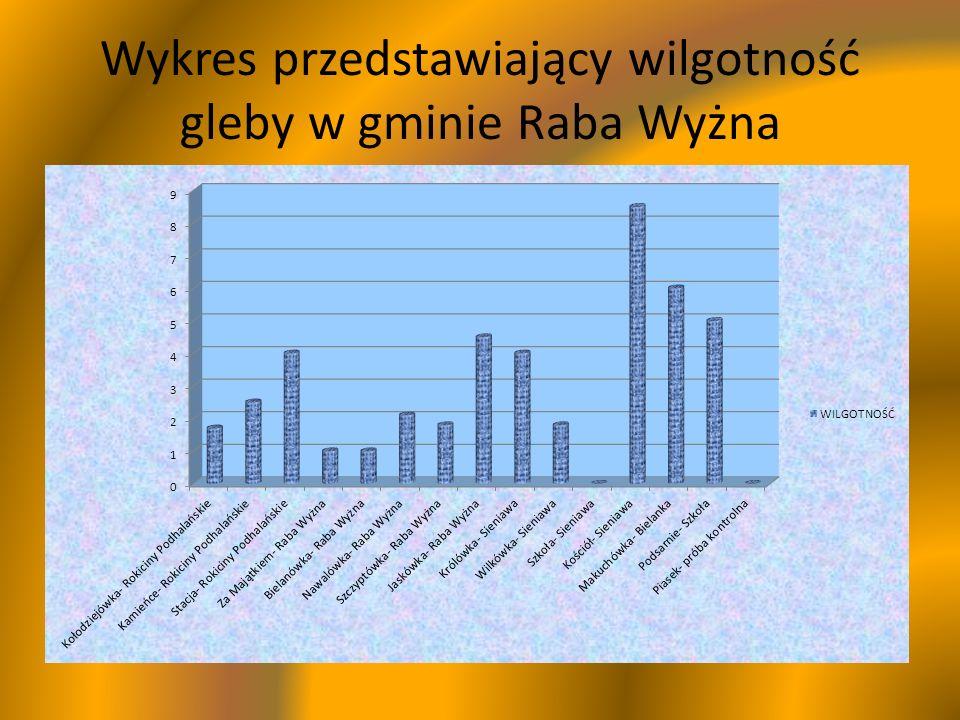 Wykres przedstawiający wilgotność gleby w gminie Raba Wyżna