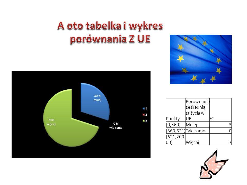 Punkty Porównanie ze średnią zużycia w UE% [0,360)Mniej3 [360,621)Tyle samo0 [621,200 00)Więcej7