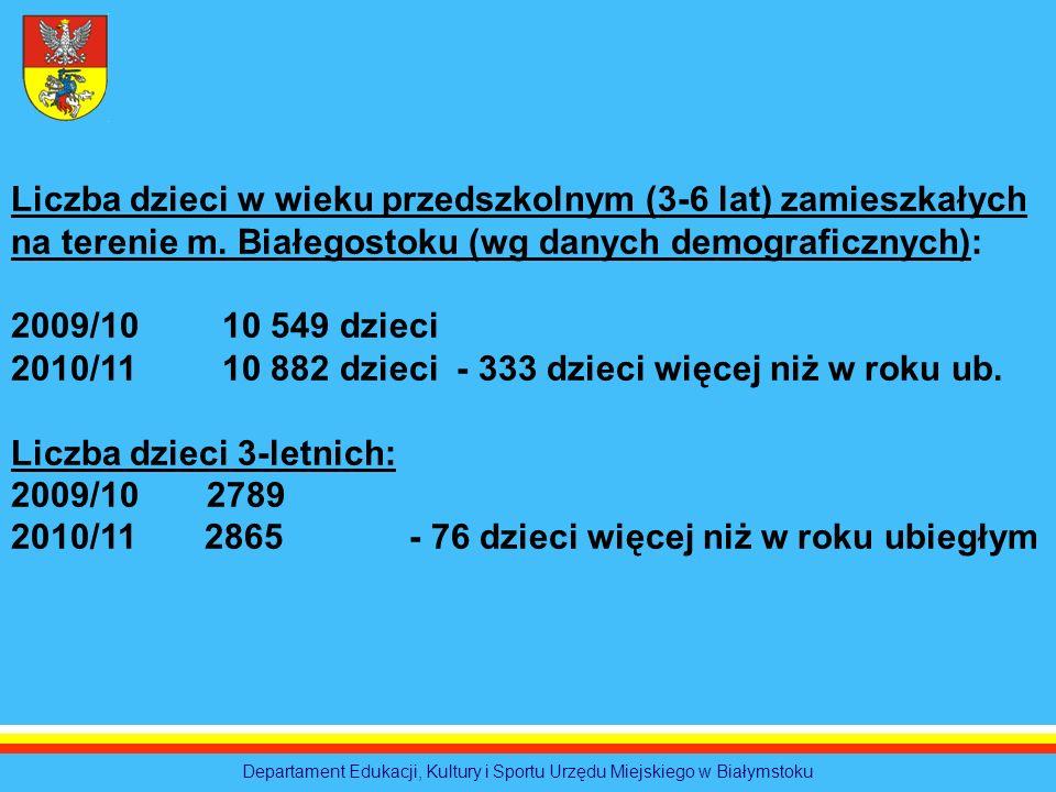 Departament Edukacji, Kultury i Sportu Urzędu Miejskiego w Białymstoku Liczba dzieci w wieku przedszkolnym (3-6 lat) zamieszkałych na terenie m. Białe