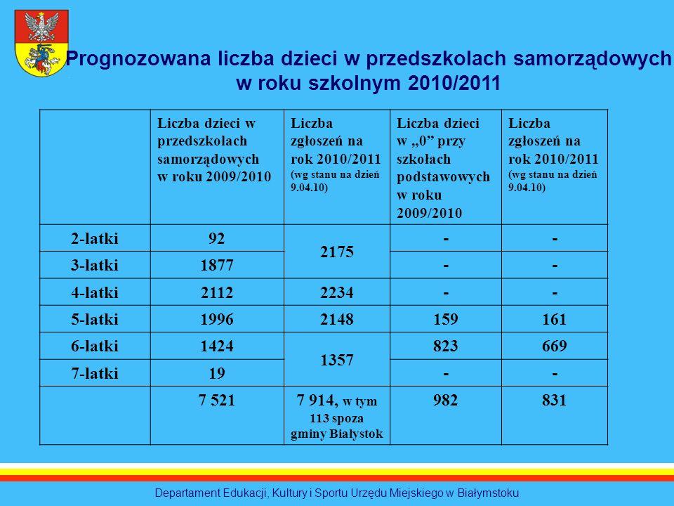 Departament Edukacji, Kultury i Sportu Urzędu Miejskiego w Białymstoku Liczba dzieci w przedszkolach samorządowych w roku 2009/2010 Liczba zgłoszeń na