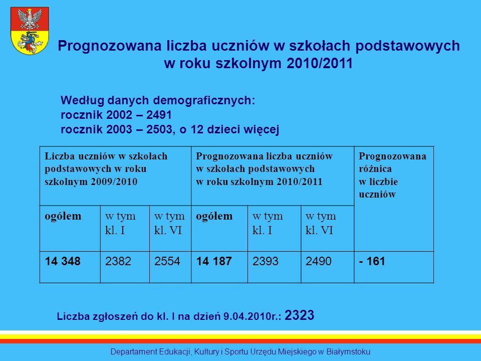 Departament Edukacji, Kultury i Sportu Urzędu Miejskiego w Białymstoku Liczba uczniów w szkołach podstawowych w roku szkolnym 2009/2010 Prognozowana l