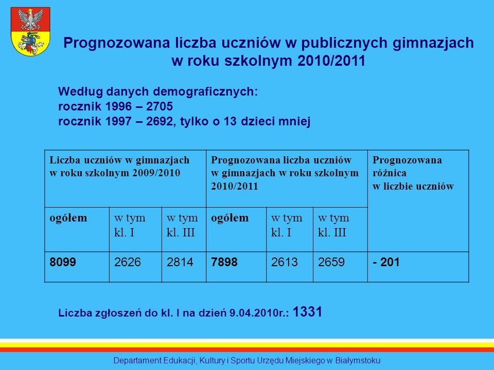 Departament Edukacji, Kultury i Sportu Urzędu Miejskiego w Białymstoku Liczba uczniów w gimnazjach w roku szkolnym 2009/2010 Prognozowana liczba uczni