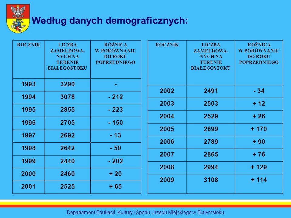 Departament Edukacji, Kultury i Sportu Urzędu Miejskiego w Białymstoku Według danych demograficznych: ROCZNIKLICZBA ZAMELDOWA- NYCH NA TERENIE BIAŁEGO