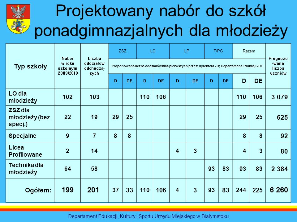 Departament Edukacji, Kultury i Sportu Urzędu Miejskiego w Białymstoku Projektowany nabór do szkół ponadgimnazjalnych dla młodzieży Typ szkoły Nabór w