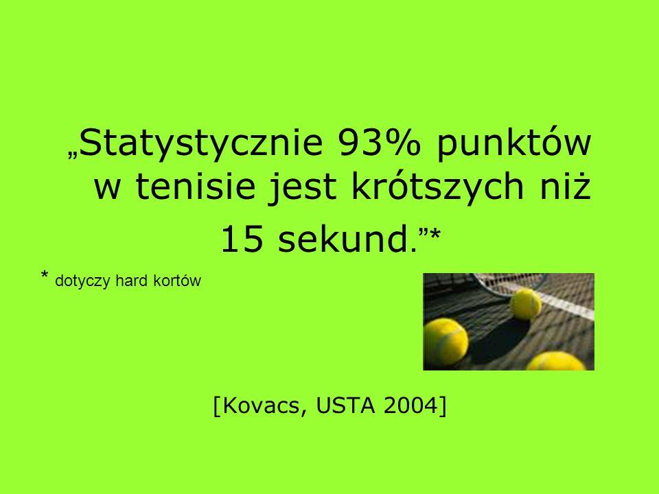 Statystycznie 93% punktów w tenisie jest krótszych niż 15 sekund.* * dotyczy hard kortów [Kovacs, USTA 2004]